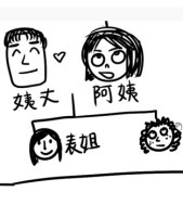 The complicated Chinese Family Tree (Video)(English)